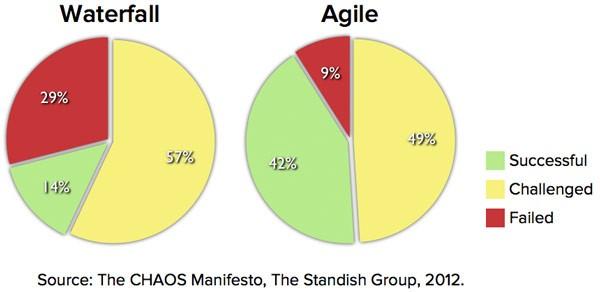 Grafik-Wasserfall-agile-PM