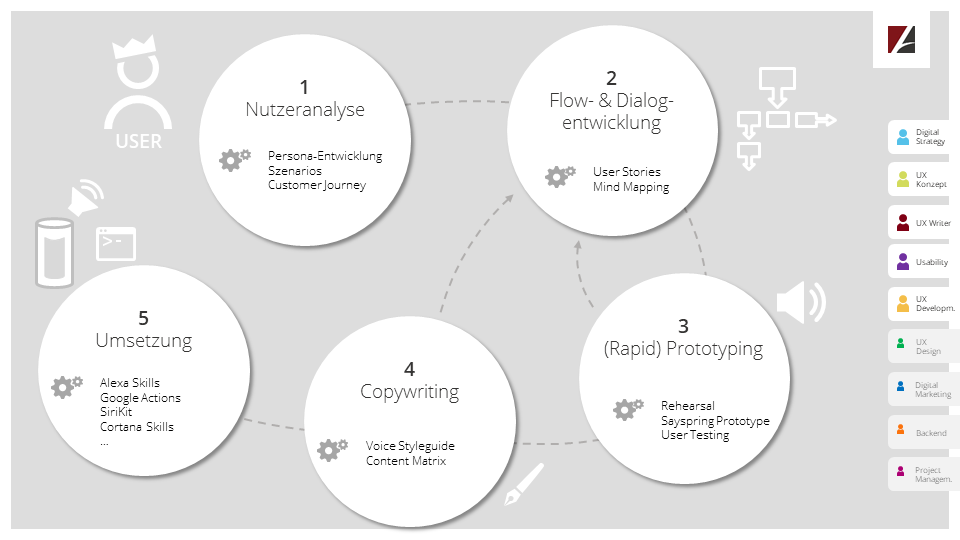 konzeption-vui-workflow-1