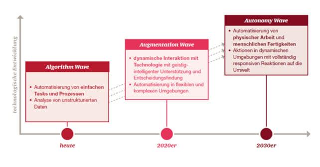 intelligentes-innovationsmanagement-grafik