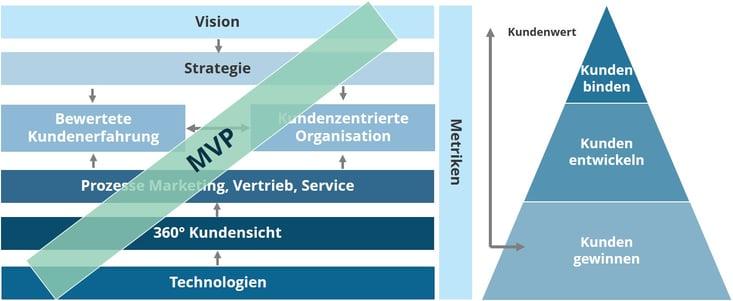 Grafik CX Projektvorgehen - MVP