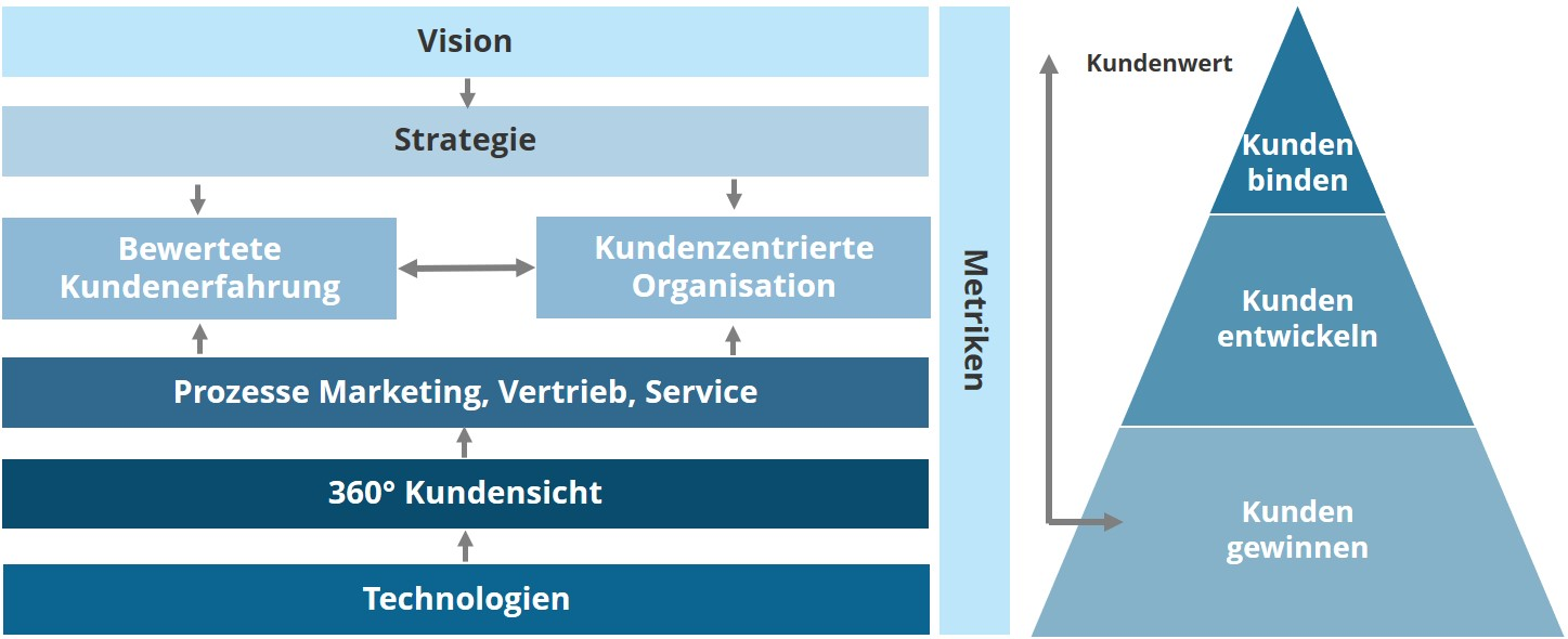 Grafik CX Projektvorgehen