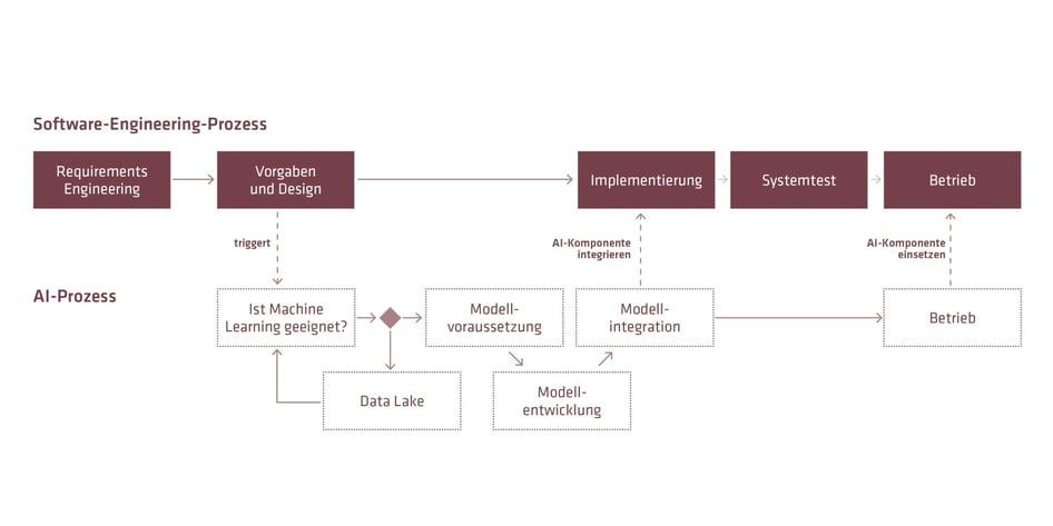 KI-Software-Engineering-Prozess
