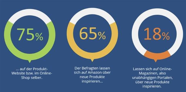 arithnea-cx-studie_wie-sich-kunden-inspirieren