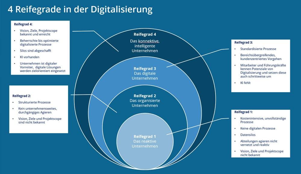 Schaubild: Die vier Reifegrade in der Digitalisierung