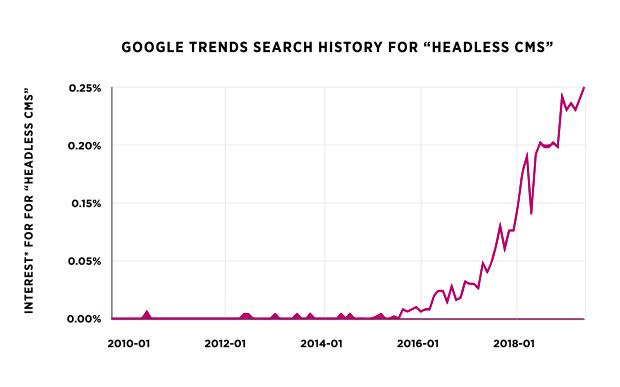 """Schaubild """"headless CMS"""" als Keyword in der Google Suche"""