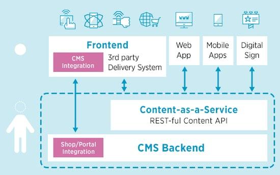 Schaubild Hybrides CMS