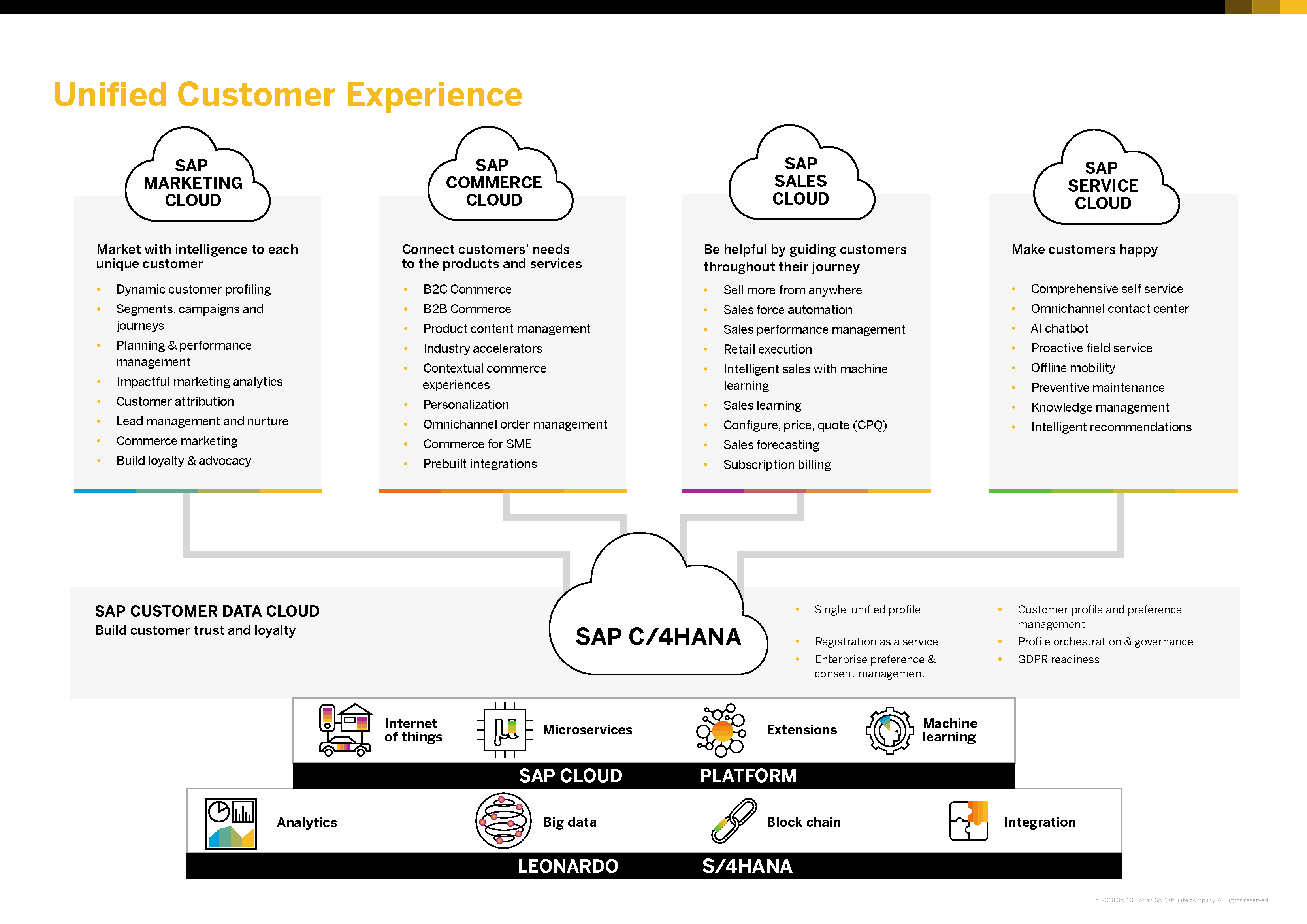 SAP-Customer-Experience-Suite