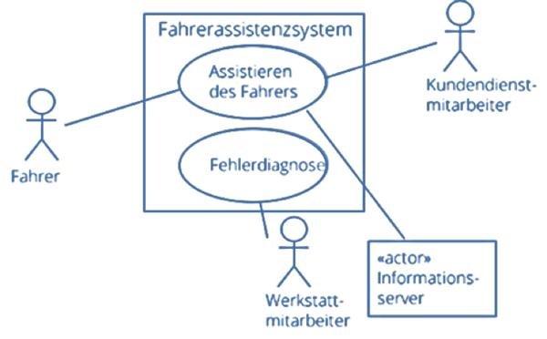 Beispielhaftes Use-Case-Diagramm (ARITHNEA)e-diagramm