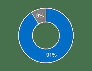 Nutzer kaufen eher bei Unternehmen ein, die für sie relevante Recommendations ausspielen.