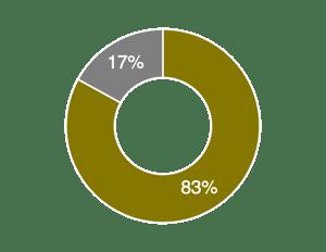 Nutzer teilen ihre Daten für eine personalisierte Erfahrung.