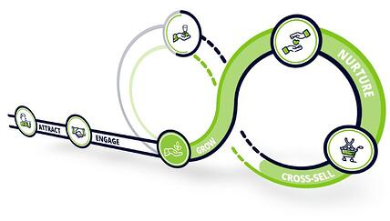 Die Customer Journey der Nutzerinnen und Nutzer
