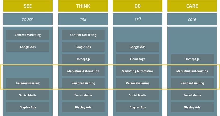Marketing Automation und Personalisierung sind in nahezu allen Stufen der Customer Journey relevant und können einen Mehrwert bietet.