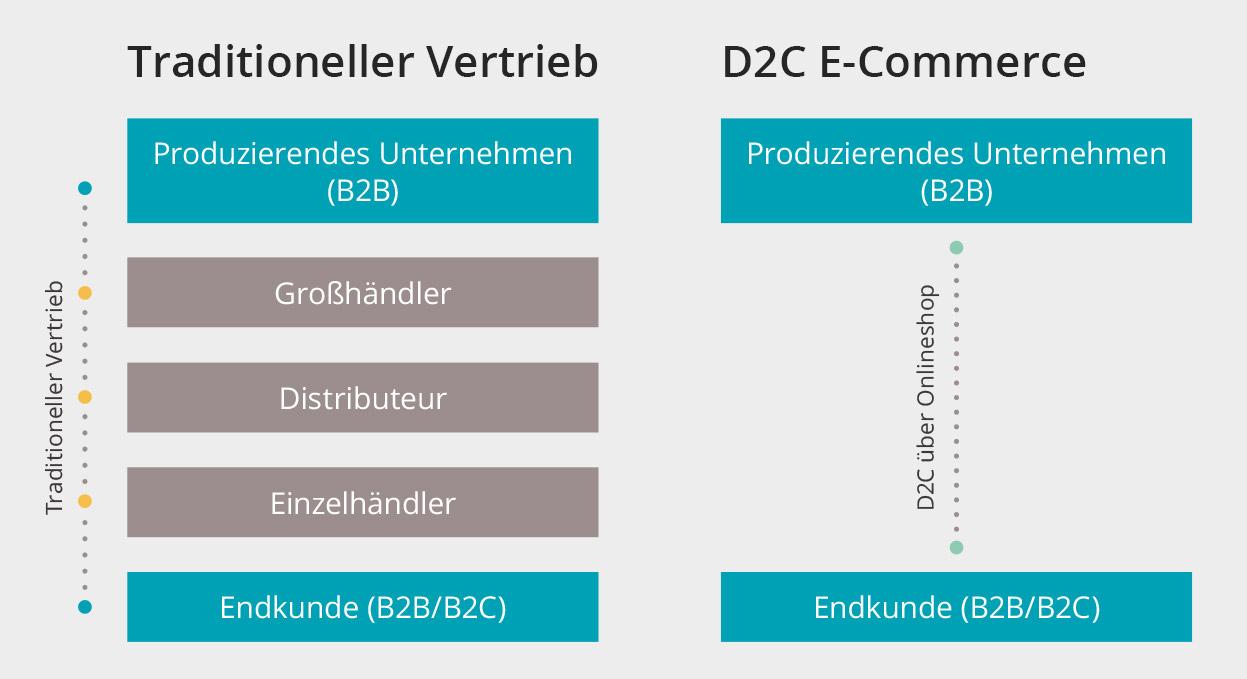 TraditionellerVertrieb-D2C_1280