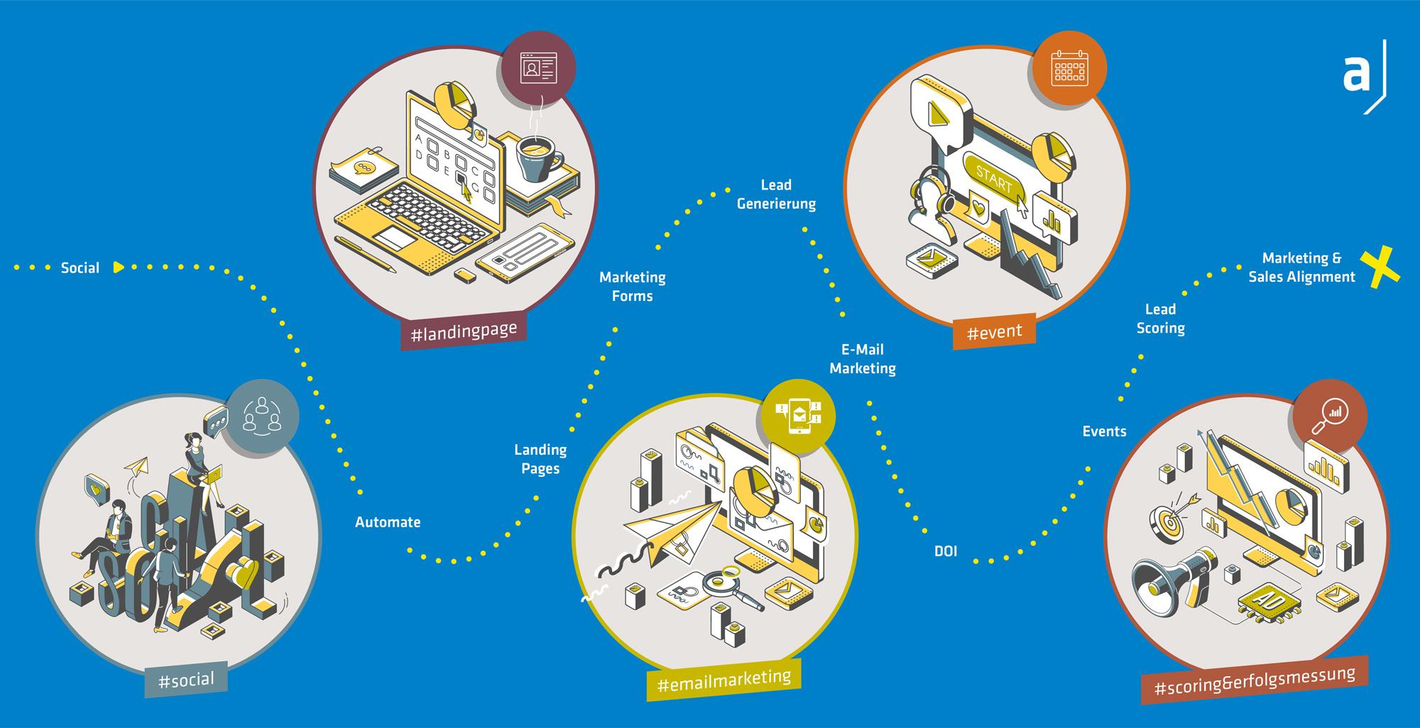 Dynamics-Marketing-Schaubild-NEU
