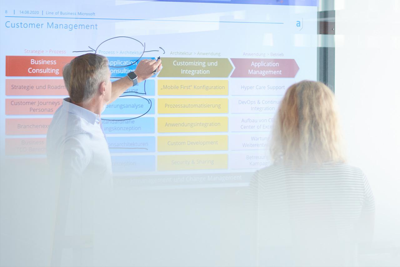 Angebotspaket SAP-Kundenprozesse
