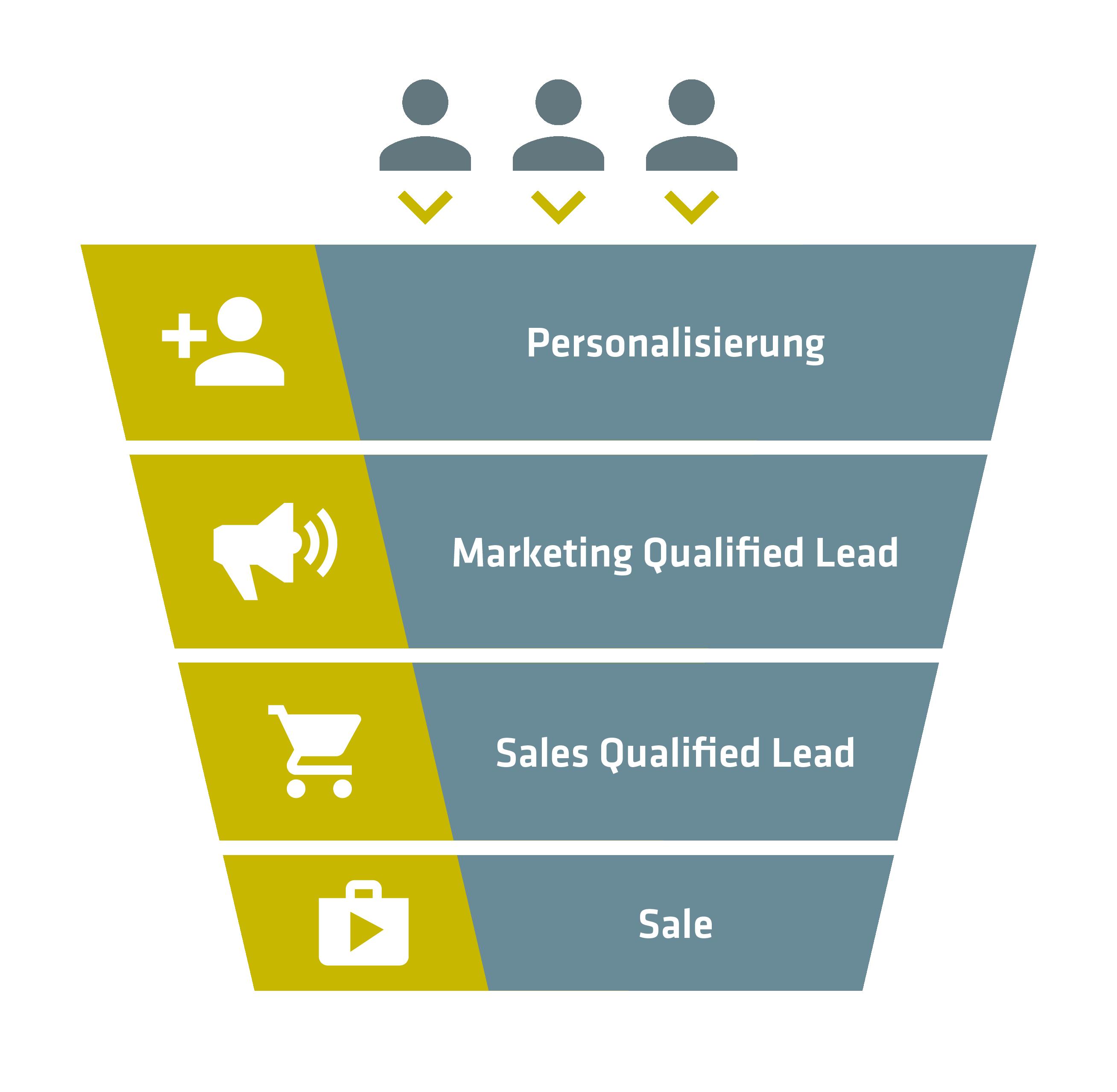 Mit Marketing Automation und Personalisierung optimieren wir ihren Funnel und gewährleisten ein effizientes Lead Management und Lead Nurturing.